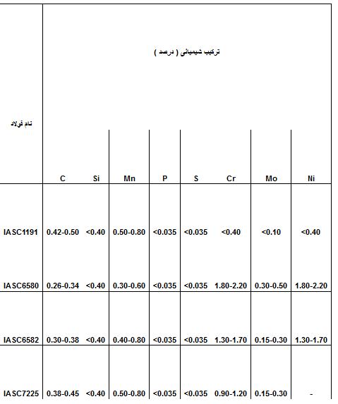 جدول-فولاد-عملیات-حرارتیheat-treatmen-steel